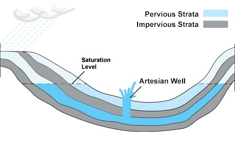 artesian well sketch